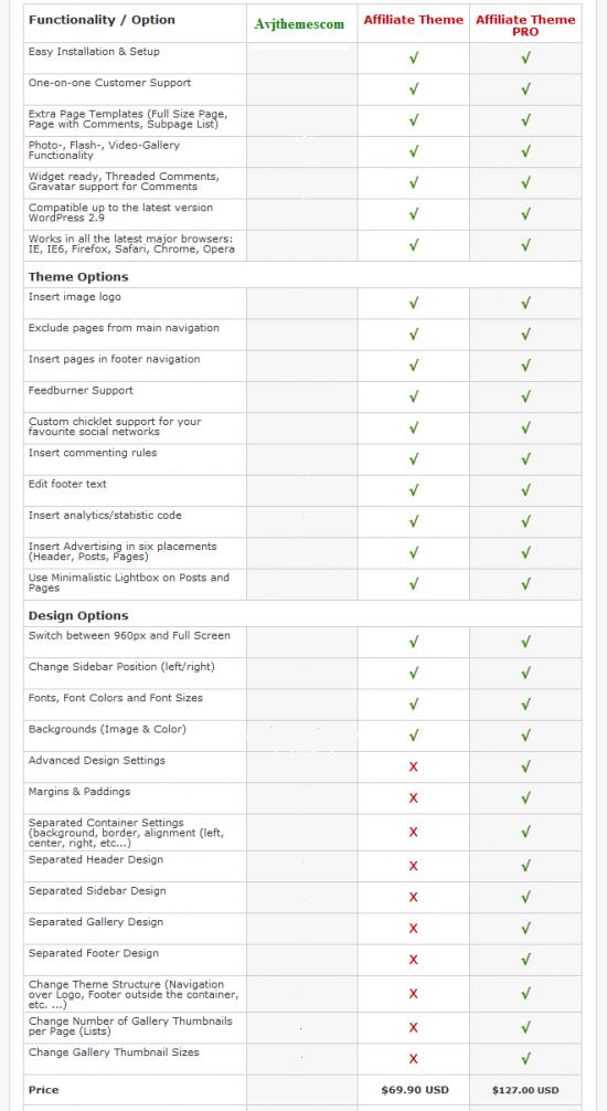 richwp affiliate benefits 550x1006 - RichWP Affiliate Wordpress Theme
